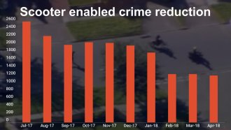 DNA Tagging Spray Leads To Significant Reductions In Moped-Enabled Crime